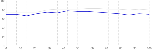 Percent of median household income going towards median monthly gross rent in Maine